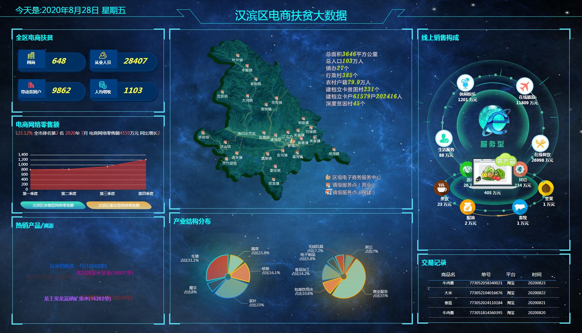 汉滨区电商扶贫大数据平台.png